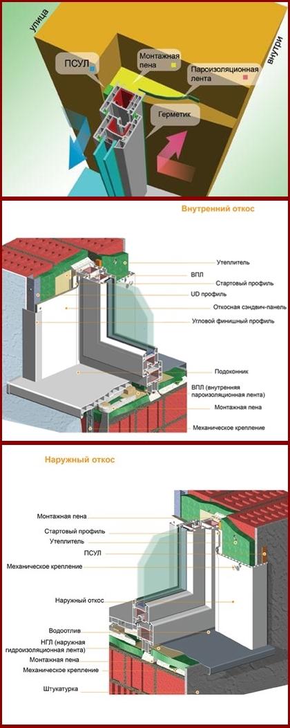 пластиковые окна схема установки