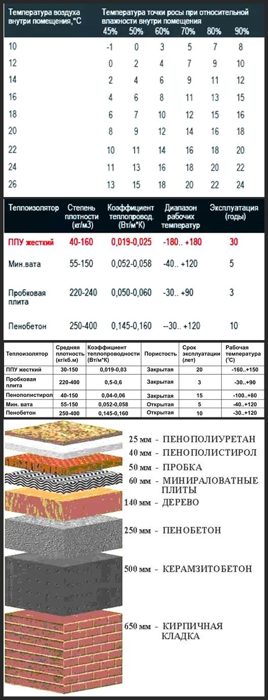 утеплитель таблица