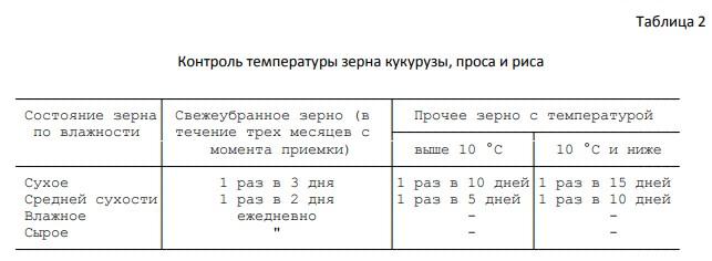 Температура хранения зерна - таблица 2