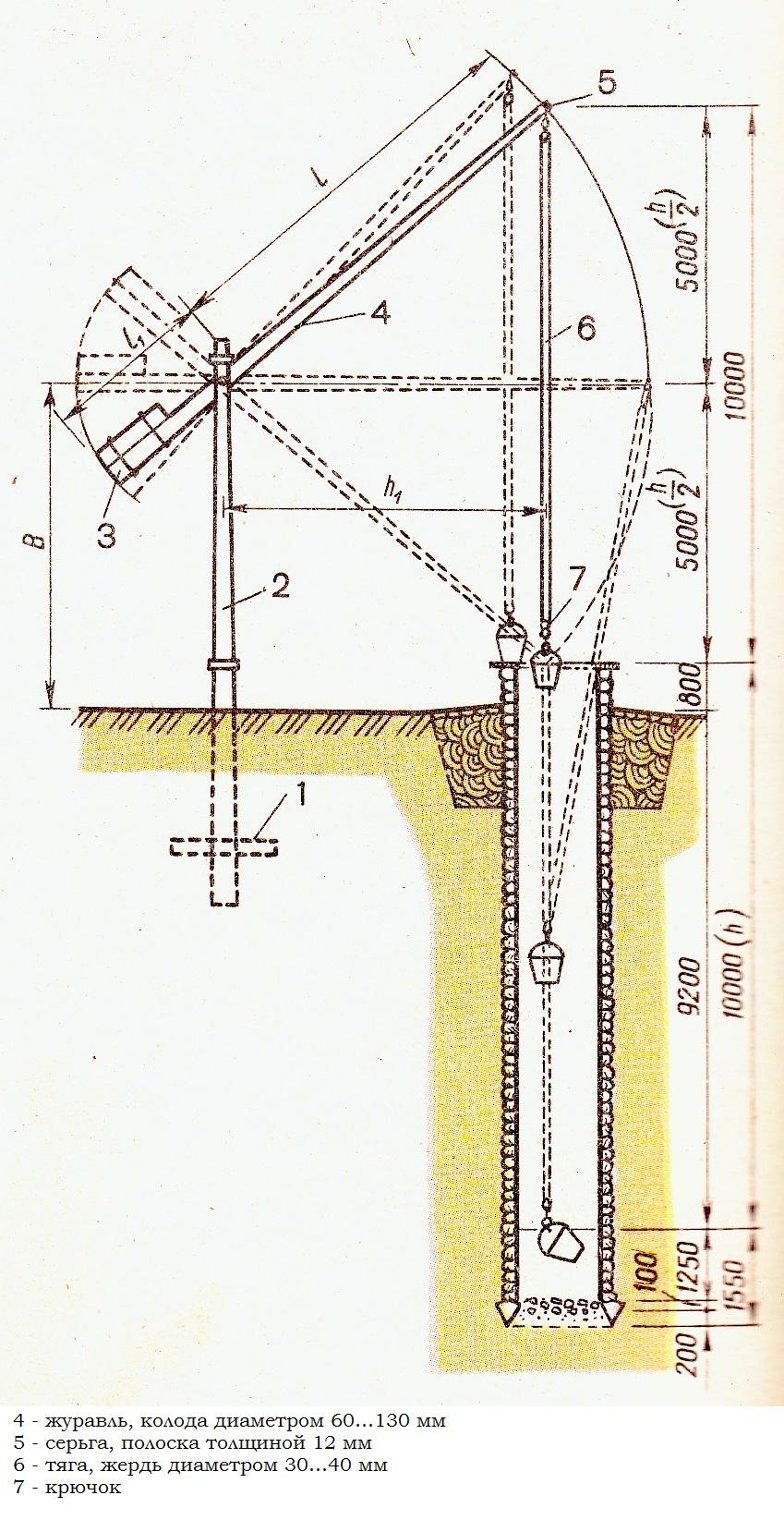 колодец журавль схема, расчет, размеры (2)