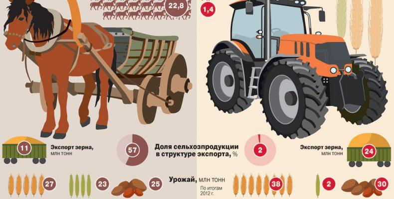 Жизнь в деревне и сельское хозяйство